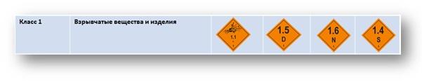 класс опасных грузов по ДОПОГ 1